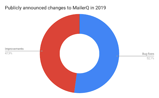 Circle graph of publicly announced changes to MailerQ in 2019
