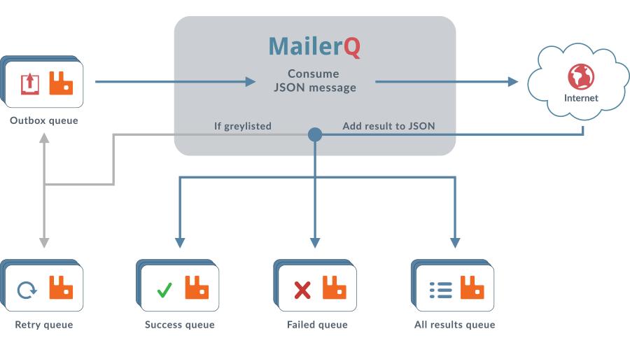 High performance Mail Transfer Agent (MTA) | MailerQ